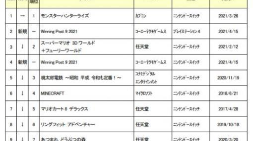 ゲオ,2021年4月2週目の新品ゲームソフト週間売上ランキング TOP10を公開