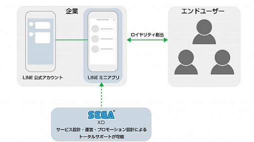 SEGA XDがLINEミニアプリの企画開発ソリューションの提供を開始