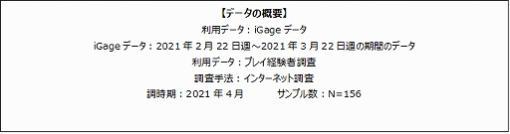 ゲームエイジ総研がiGageによる「ウマ娘プリティーダービー」ユーザーの年齢層やプレイ時間などの調査結果を公開