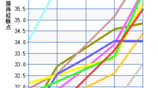 練習別ステータス上昇値 - 査定効率で考えるウマ娘最適評価